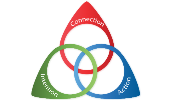 What human values energize you to work innovatively? Find out with our Human Values self-assessment