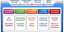 10 Innovation Modules