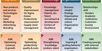 Domains of innovation that can disrupt industries and technology